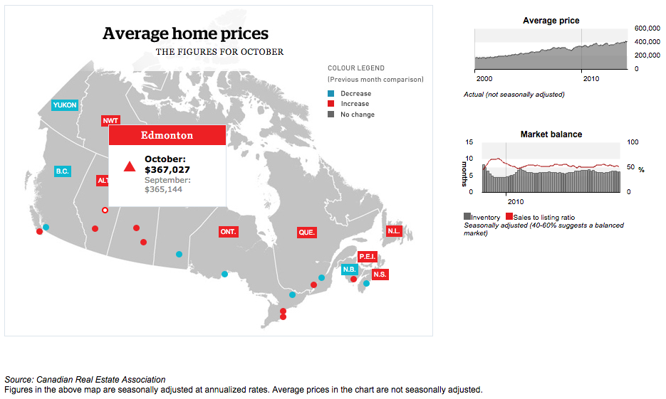 Canada's Average Housing Prices: Edmonton Real Estate